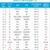 小米华为再次入选,最具价值品牌榜出炉:小米中国科技类前三!