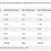 手机销量前五:国内三厂商上榜,小米增速第一,苹果被华为干翻