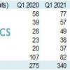 """手机市场迎来""""洗牌"""",2021Q1销量出炉,国产最大黑马已诞生!"""