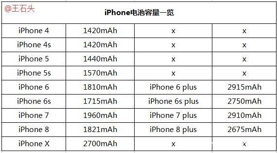 为什么苹果手机电池容量都比较小?答案在这里